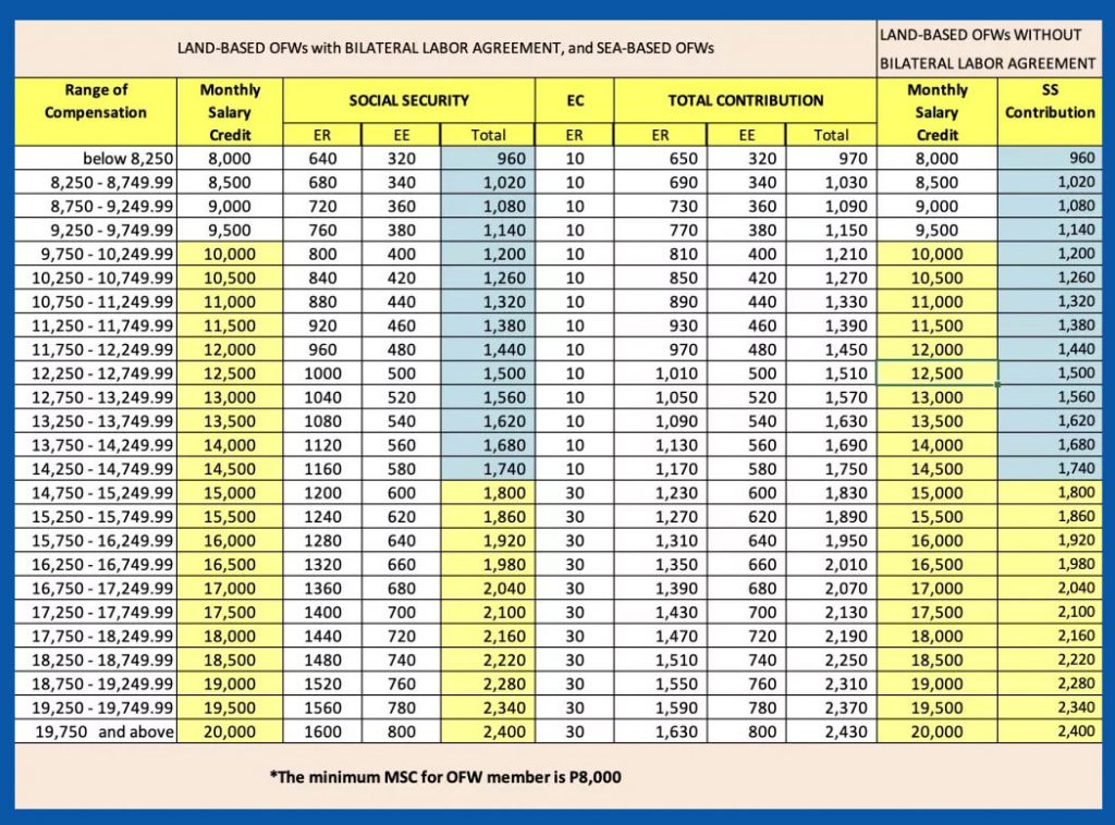 SSS-contribution-table-2019-for-OFW